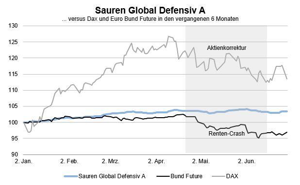 Diese 10 defensiven Mischfonds haben die Aktien-Anleihen-Turbulenzen am besten gemeistert