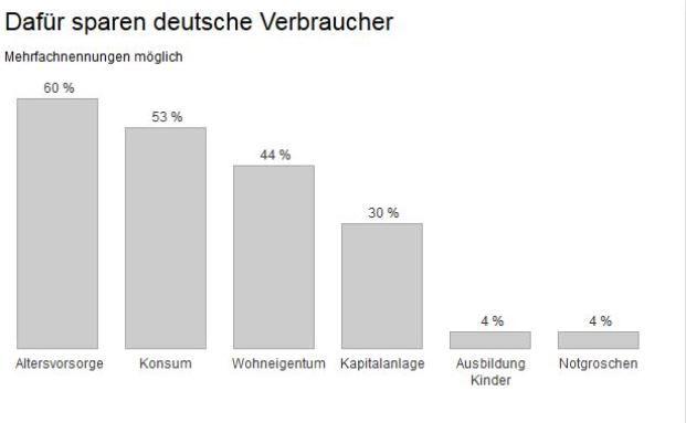 Umfrage zur Altersvorsorge: So sparen Deutsche im Niedrigzinsumfeld