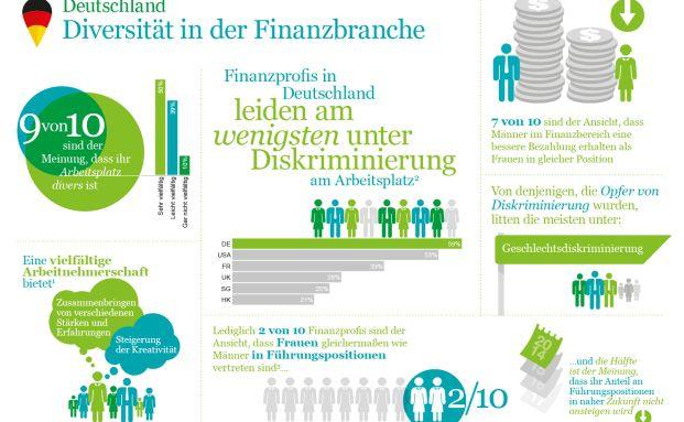 Grafik des Tages: Deutsche Finanzprofis über Diskriminierung