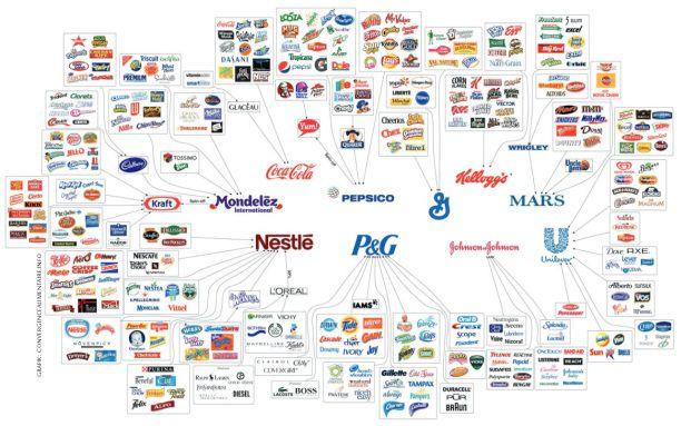 Vermeintliche Vielfalt: Eine riesige Zahl verschiedener Marken gehört einer Handvoll Großkonzerne (Grafik: convergencealimentaire.info)