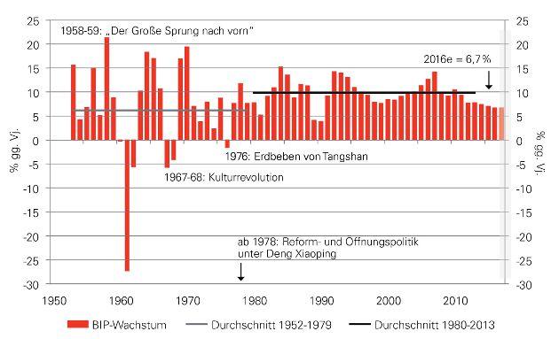 Entwicklung des Bruttoinlandsprodukts (BIP) in China, Grafik: obs/HSBC Deutschland