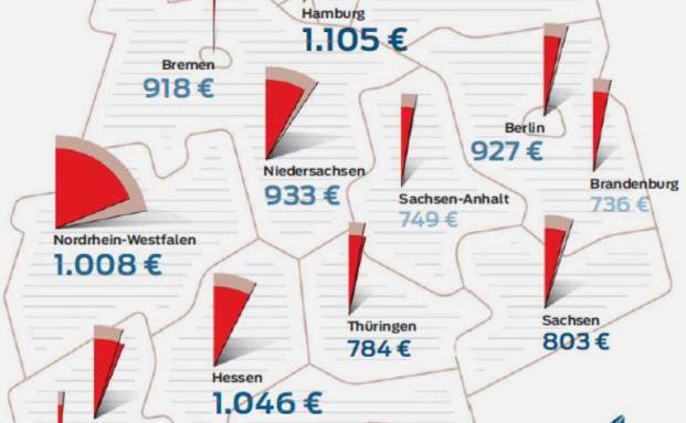 Grafik des Tages: In diesen Bundesländern werden die meisten Lebensversicherungen abgeschlossen