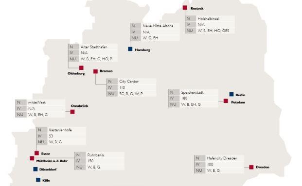 Die Studie listet 16 Städte mit neuen Mischnutzungs-Standorten auf. (Quelle: Catella)