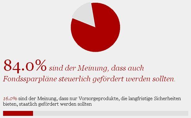 """: Leser-Umfrage: """"Fondssparpläne sind ein zentraler Baustein für die Altersvorsorge"""""""