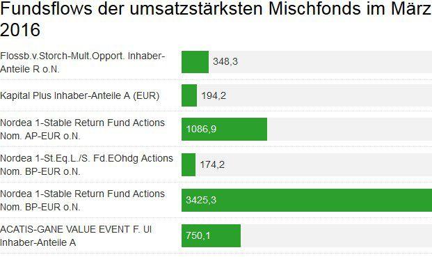In diesem Diagramm sind sechs der zehn von den rund 50.000 bei Ebase angeschlossenen Fondsberatern am stärksten gehandelten Mischfonds von März 2016 abgebildet, die in diesem Zeitraum positive Mittelzuflüsse verzeichnen konnten. Das vollständige Diagramm mit vier weiteren Fonds finden Sie unten im Artikel.