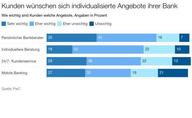 Deutsche Bankkunden legen größten Wert auf individuelle Beratung und einen persönlichen Ansprechpartner. Ausschnitt - die komplette Grafik steht unten