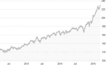 Die zehn besten Fonds in Charts
