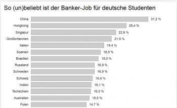 Bank-Jobs sind unbeliebt - aber lukrativ