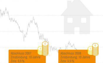 Großes Sparpotenzial für Immobilienbesitzer