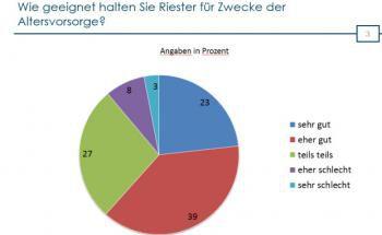 Die Mehrheit der Vermittler glaubt, dass sich Riester gut für Altersvorsorge eignet. Foto: © Bayerische