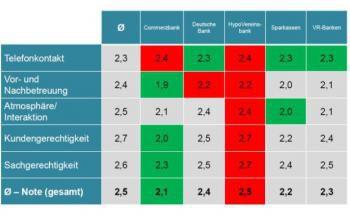 Trotz der Note 2,4 beim Telefonkontakt schneidet die Commerzbank bei der Beratung insgesamt am besten ab. (Quelle: Institut für Vermögensaufbau)