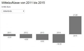 Netto-Mittelaufkommen bei Aktienfonds zwischen 2011 und 2015. Wie viel Geld Renten-, Misch- und andere Fonds in den vergangenen 5 Jahren einsammelten, erfahren Sie aus unserer interaktiven Grafik. Quelle: BVI