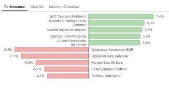 Die Grafik zeigt die fünf defensiven Mischfonds mit der höchsten und niedrigsten Rendite im ersten Halbjahr 2016. In der interaktiven Variante unten im Text können Sie zwischen Rendite, Volatilität und maximalem Verlust wechseln.