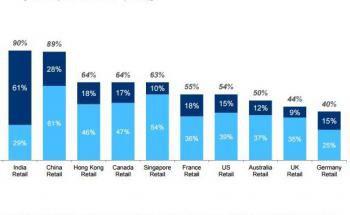 Vertrauen in die Finanzindustrie in verschiedenen Ländern. Quelle: CFA Institute