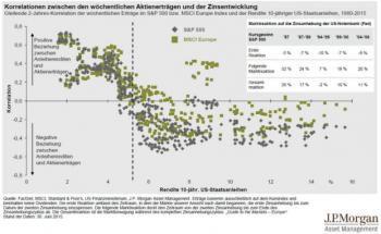 Was passiert mit Aktien, wenn die Zinsen steigen?