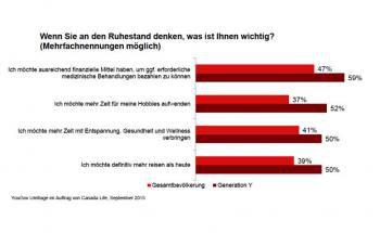 Junge Menschen wünschen sich vor allem finanzielle Puffer im Rentenalter. Grafik: Canada Life
