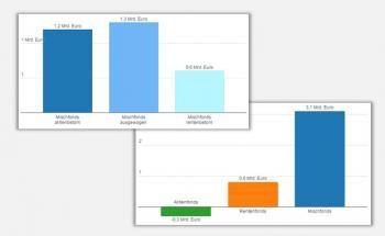 Mischfonds sind die momentan beliebteste Fondskategorie unter den Publikumsfonds. Der deutsche Fondsverband BVI hat Zahlen zum ersten Halbjahr 2015 veröffentlicht.