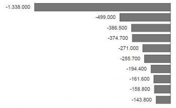 Aus diesen ETFs flüchten Anleger