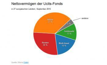 Der größte Teil des Nettovermögens der Ucits-Fonds ist in Aktien investiert.