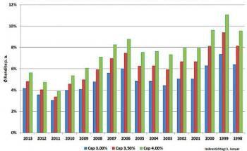 Maßgebliche Zwölf-Jahres-Durchschnittsrenditen p.a. von Indexpolicen (Grafik: IVFP)