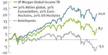 Bei vielen Income-Fonds nimmt der Anteilspreis und damit die Substanz langfristig ab