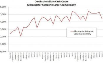 Die Entwicklung der durchschnittlichen Cash-Quote der Kategorie Large-Cap Germany (Quelle: Morningstar)
