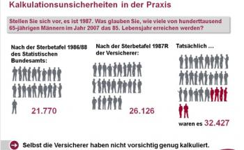 Verkalkuliert: Die Sterbetafeln des Statistischen Bundesamts sind für die deutschen Lebensversicherer zu ungenau. Quelle: GDV