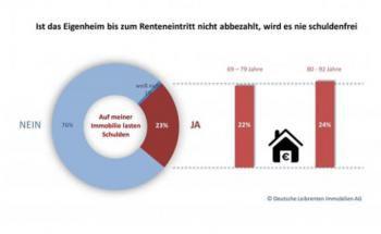 Viele Rentner haben ihre Immobilie im Alter noch nicht abbezahlt. Foto: © Deutsche Leibrenten AG