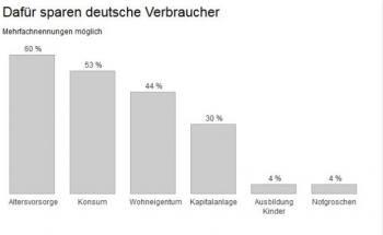 So sparen Deutsche im Niedrigzinsumfeld