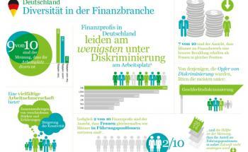 Deutsche Finanzprofis über Diskriminierung