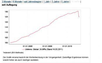 Screenshot des UniImmo-Charts seit Auflegung