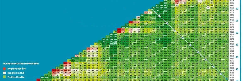 Das DAI stellt sein Rendite-Dreieck als Argumentationshilfe in der Anlageberatung zur Verfügung. Vermögensverwalter und Banken können die Grafik auch lizensiert für den Eigendruck mit ihrem Logo erwerben.