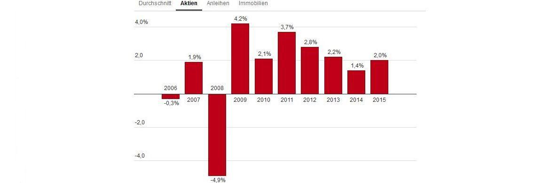 Prozentuale Zuwächse und Rückgänge der Fondsquoten in der Anlageklasse Aktien von im GDV organisierten Erstversicherern in Deutschland / Quelle: GDV