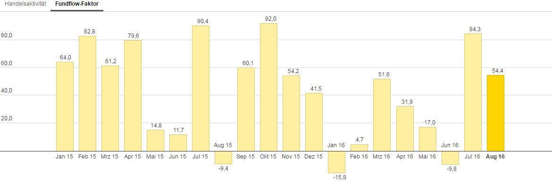 Die bei Ebase angeschlossenen Fondsberater haben Mischfonds im August im Schnitt stärker gekauft als verkauft – abzulesen am Fundflow-Faktor: Die Mittelzuflüsse überstiegen die Mittelabflüsse um 54,4 Prozent.