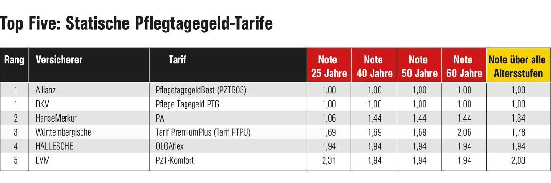 Das sind die besten Fünf der Kategorie Statische Pflegegeld-Tarife: Wie schon im Vorjahr kam die Allianz mit dem Tarif PflegetagegeldBest (PZTB03) mit Endnote 1,0 auf den ersten Platz - in diesem Jahr allerdings punktgleich mit der DKV und ihrem Tarif Pflegetagegeld PTG. Direkt dahinter die Hansemerkur mit ihrem Tarif PA und der immer noch sehr guten Gesamtnote 1,34. Grafik: DFSI