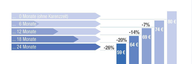 Die Grafik zeigt, wie hoch die prozentualen Beitragsersparnisse ausfallen, wenn Karenzzeiten vereinbart werden. Die Beispielrechnung gilt für einen kaufmännischen Angestellten (Eintrittsalter 40 Jahre, Endalter 65 Jahre), der bei der Universa eine BU-Police mit 1.000 Euro monatlicher Berufsunfähigkeitsrente (Überschusssystem Beitragsverrechnung, Zahlen kaufmännisch gerundet) abgeschlossen hat. Seinen Monatsbeitrag von 80 Euro könnte er beispielsweise auf 59 Euro drücken, wenn er eine Karenzzeit von 24 Monaten vereinbart. Das entspricht einer Ersparnis von 26 Prozent.|© uniVersa Lebensversicherung a.G.