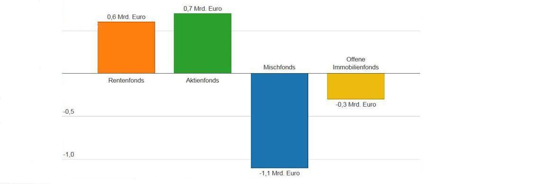 Raus aus Mischfonds: Im Juli zogen Anleger massiv Mittel aus der sonst so beliebten Anlageklasse ab. Die ausführliche Grafik steht unten