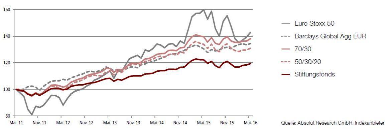 Performance von Stiftungsfonds in Relation zu verschiedenen Benchmarks|© Absolut Research