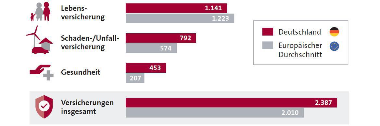 Was Verbraucher für Versicherungen ausgeben: Die Grafik zeigt die durchschnittlichen jährlichen Ausgaben für Versicherungspolicen in Deutschland und Europa. Angaben in Euro, Quelle: Insurance Europe, Stand August 2016, Grafik: GDV|© Gesamtverband der Deutschen Versicherungswirtschaft