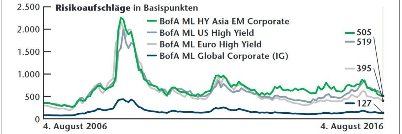 Wagemut wird kaum noch belohnt: Das Zinsplus von High Yields gegenüber Anleihen von kreditwürdigen Emittenten ist in den zurückliegenden Monaten noch weiter geschrumpft.|© Bloomberg