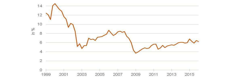 Aktien in Prozent des Geldvermögens der privaten deutschen Haushalte|© © Bundesbank/Assenagon