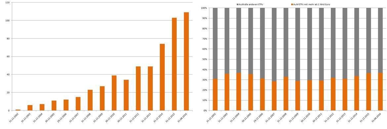 Anzahl an ETFs mit einem verwalteten Vermögen von mehr als 1 Milliarde Euro.|© Thomson Reuters Lipper