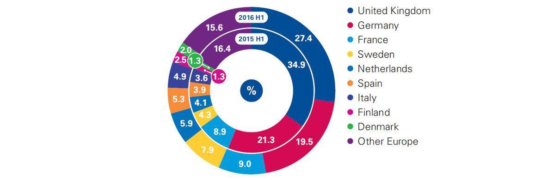 Aufteilung der Immobilientransaktionen in Europa|© Real Capital Analytics