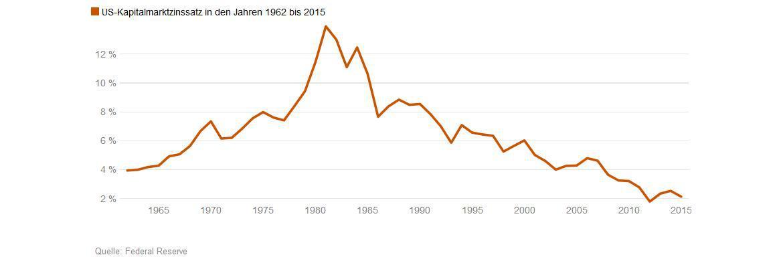 Die Grafik zeigt die Entwicklung der Renditen von US-Treasury-Papieren mit einer Restlaufzeit von zehn Jahren in der Zeit zwischen 1962 und 2015.