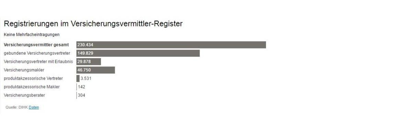 Erlaubnis nach § 34f und § 34i GewO: DIHK: Die Zahl der Immobiliendarlehens-Vermittler explodiert|© DIHK