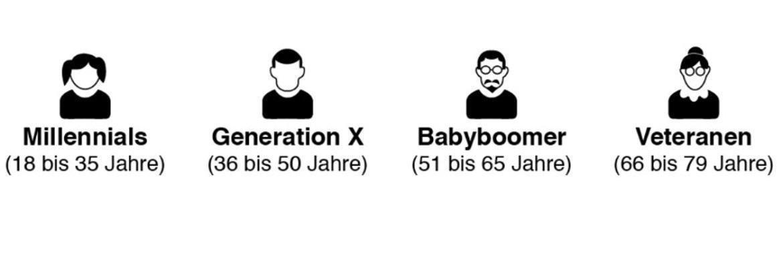 Menschen verschiedenen Alters empfinden zu wenig Solidarität zwischen den Generationen, hat eine Studie im Auftrag von Swiss Life festgestellt. Grafik: Keystone/Swiss Life