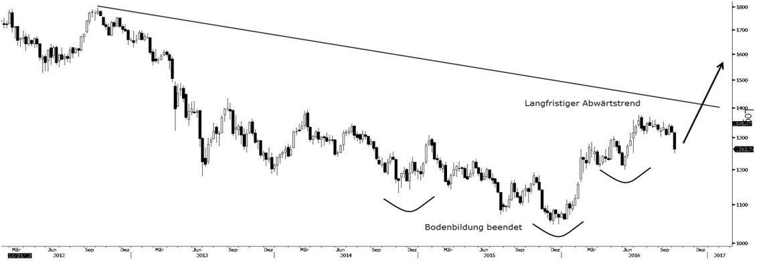 Auch die Charttechnik spricht für einen steigenden Goldpreis
