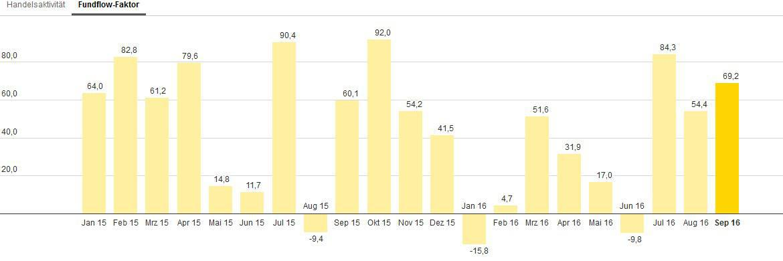 Die bei Ebase angeschlossenen Fondsberater haben Mischfonds im August im Schnitt stärker gekauft als verkauft – abzulesen am Fundflow-Faktor: Die Mittelzuflüsse überstiegen die Mittelabflüsse um 69,2 Prozent.