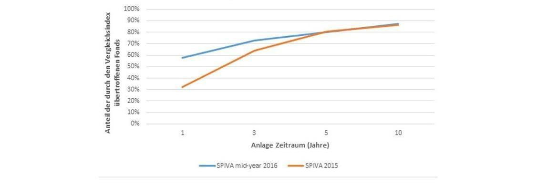 Anteil der europäischen Aktienfonds, die unter dem S&P-Vergleichsindex geblieben sind|© S&P Dow Jones Indices
