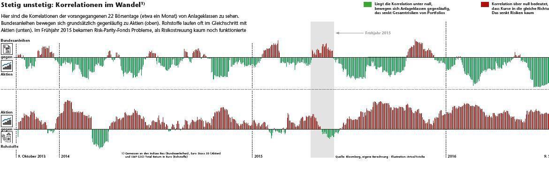 Stetig unstetig - Korrelationen im Wandel: Gemessen an den Indizes Rex (Bundesanleihen), Euro Stoxx 50 (Aktien)  und S&P GSCI Total Return in Euro (Rohstoffe)|© Bloomberg, eigene Berechnung · Illustration: Artco/Fotolia